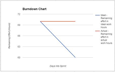 Burndown1