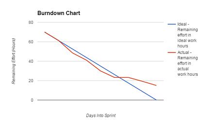 Burndown6